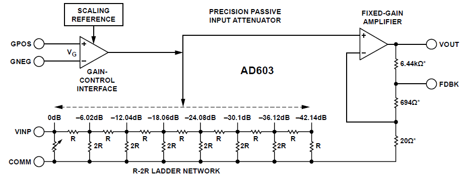 ad603aq-blockdiagram